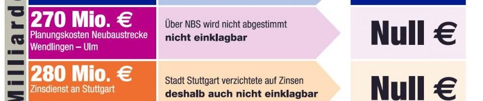 Tatsächliche Ausstiegskosten aus Stuttgart 21 - laut Grube und Pro-S21-Parteien